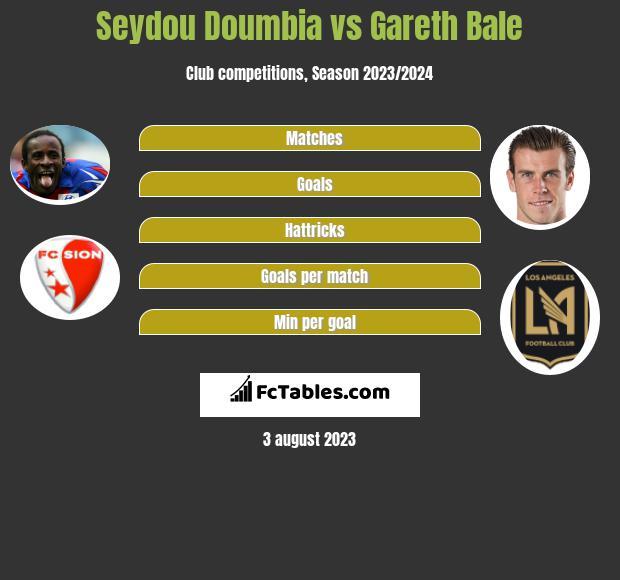 Seydou Doumbia vs Gareth Bale infographic