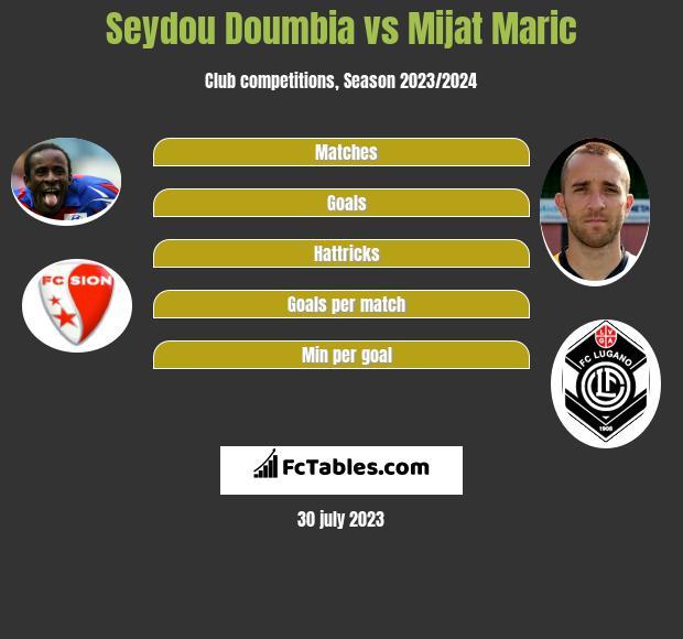 Seydou Doumbia vs Mijat Maric infographic