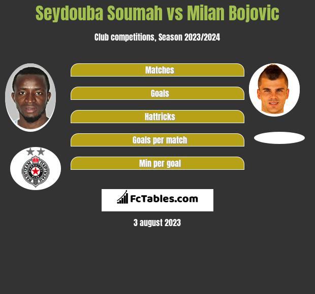 Seydouba Soumah vs Milan Bojovic infographic