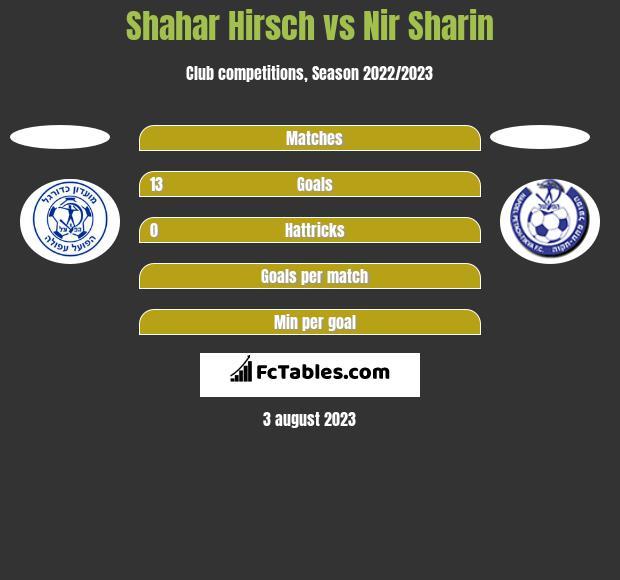 Shahar Hirsch vs Nir Sharin h2h player stats