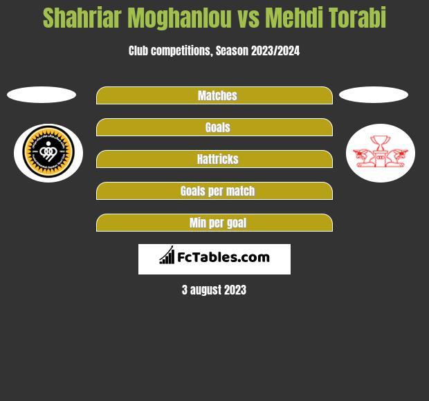 Shahriar Moghanlou vs Mehdi Torabi h2h player stats