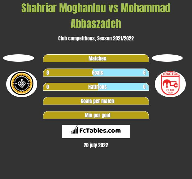 Shahriar Moghanlou vs Mohammad Abbaszadeh h2h player stats