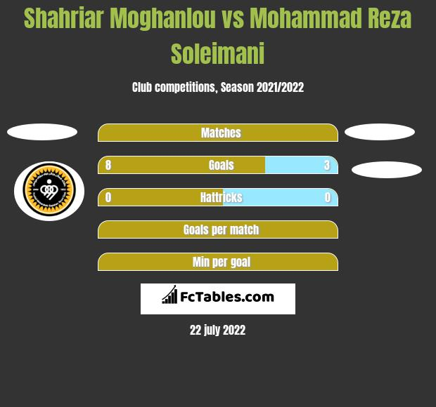 Shahriar Moghanlou vs Mohammad Reza Soleimani h2h player stats