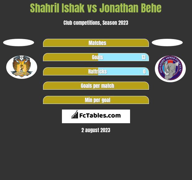 Shahril Ishak vs Jonathan Behe h2h player stats
