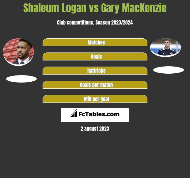 Shaleum Logan vs Gary MacKenzie infographic