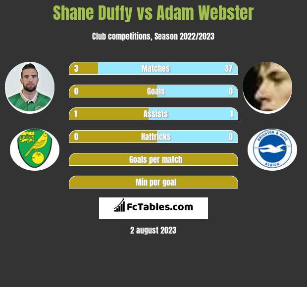 Shane Duffy vs Adam Webster infographic