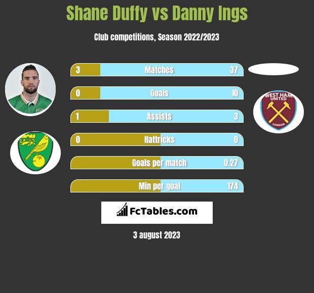 Shane Duffy vs Danny Ings infographic
