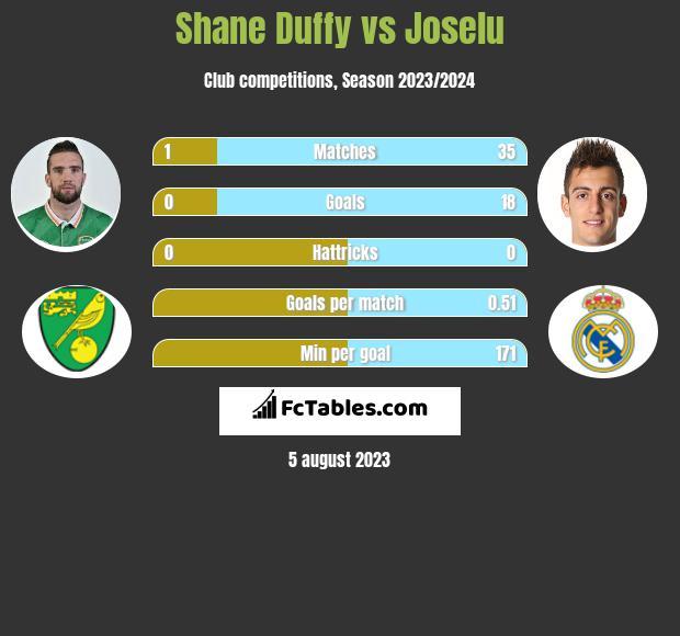 Shane Duffy vs Joselu infographic
