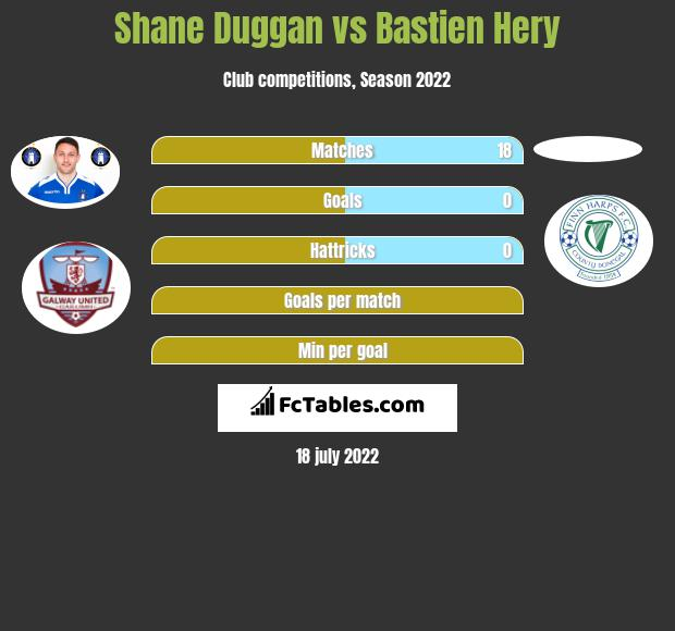 Shane Duggan vs Bastien Hery infographic