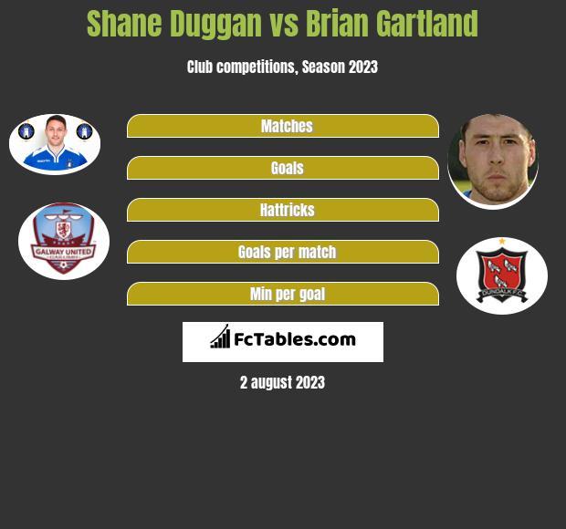 Shane Duggan vs Brian Gartland infographic