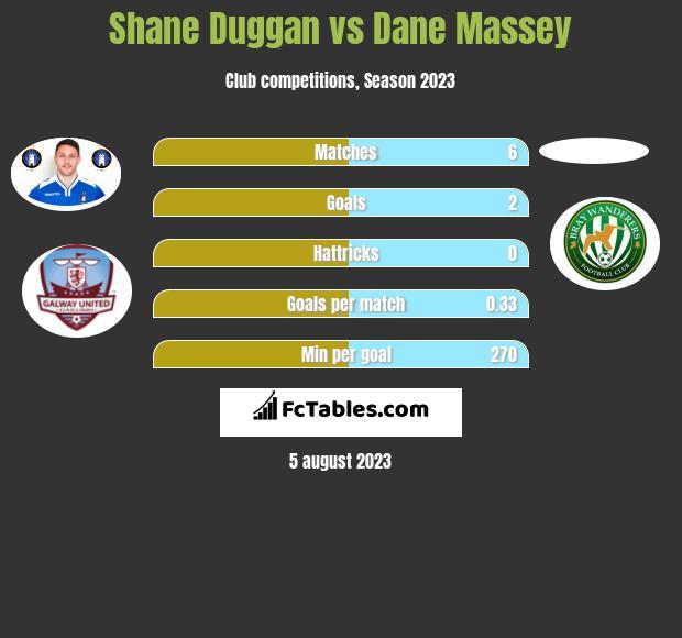 Shane Duggan vs Dane Massey infographic