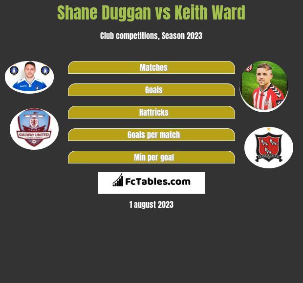 Shane Duggan vs Keith Ward infographic
