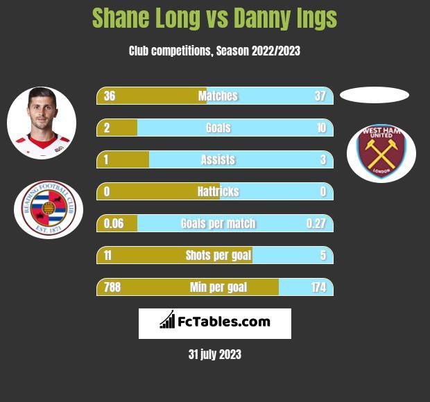 Shane Long vs Danny Ings infographic