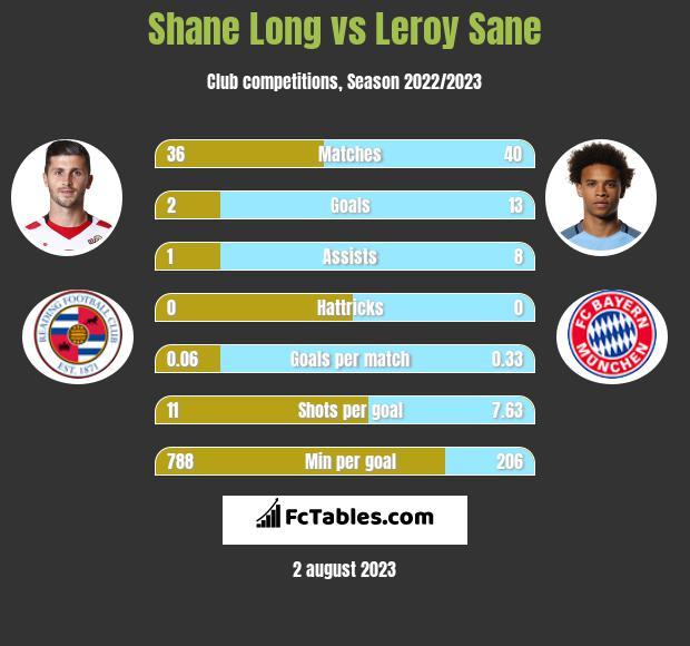 Shane Long vs Leroy Sane infographic