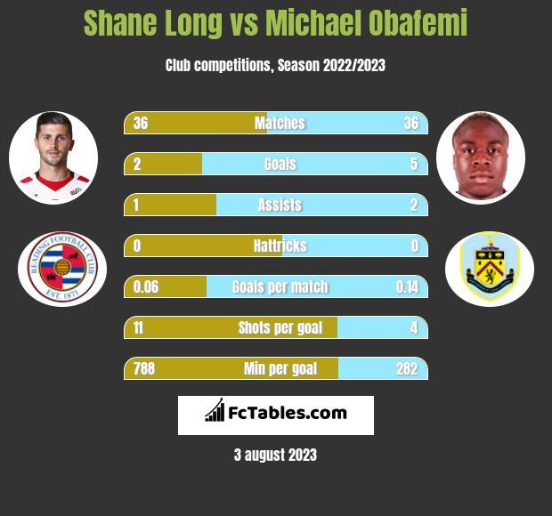 Shane Long vs Michael Obafemi infographic