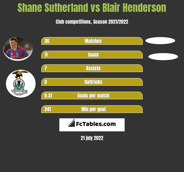 Shane Sutherland vs Blair Henderson h2h player stats