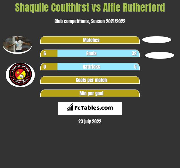 Shaquile Coulthirst vs Alfie Rutherford h2h player stats