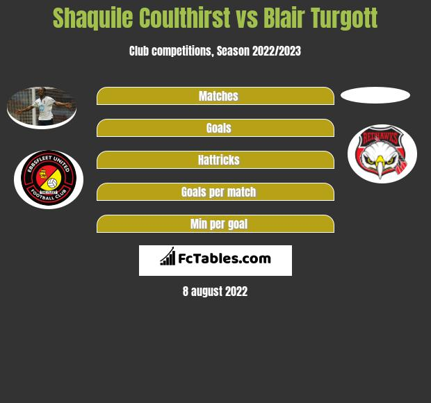 Shaquile Coulthirst vs Blair Turgott h2h player stats