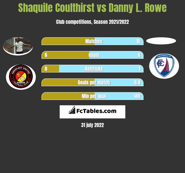 Shaquile Coulthirst vs Danny L. Rowe h2h player stats