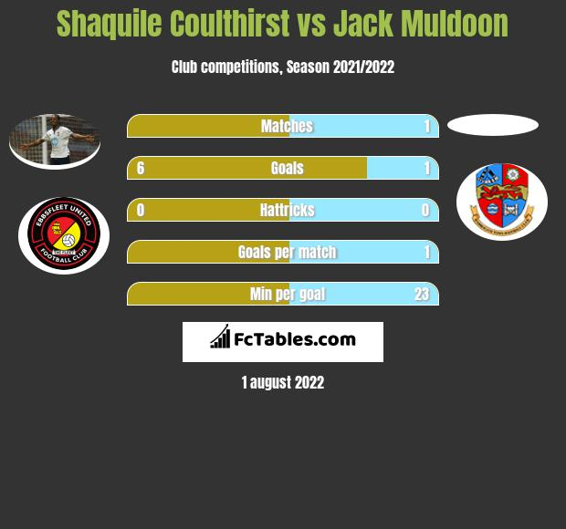 Shaquile Coulthirst vs Jack Muldoon h2h player stats