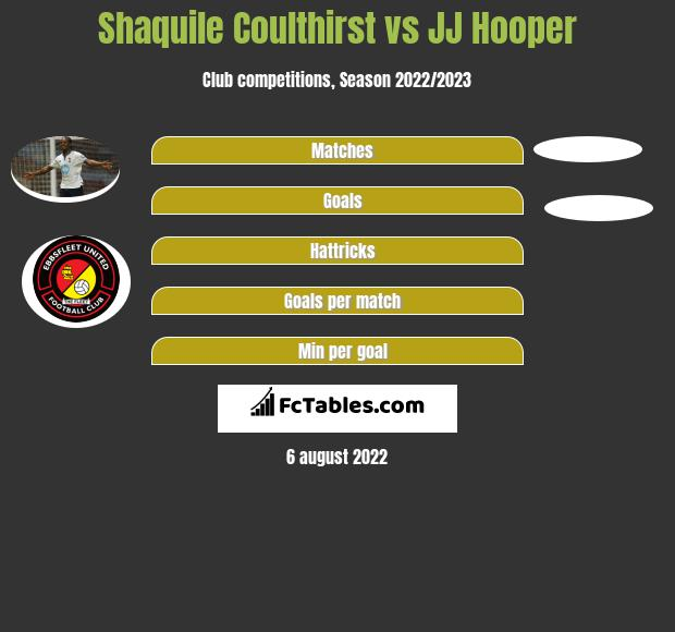 Shaquile Coulthirst vs JJ Hooper h2h player stats