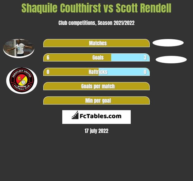 Shaquile Coulthirst vs Scott Rendell h2h player stats