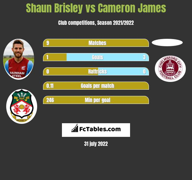 Shaun Brisley vs Cameron James infographic