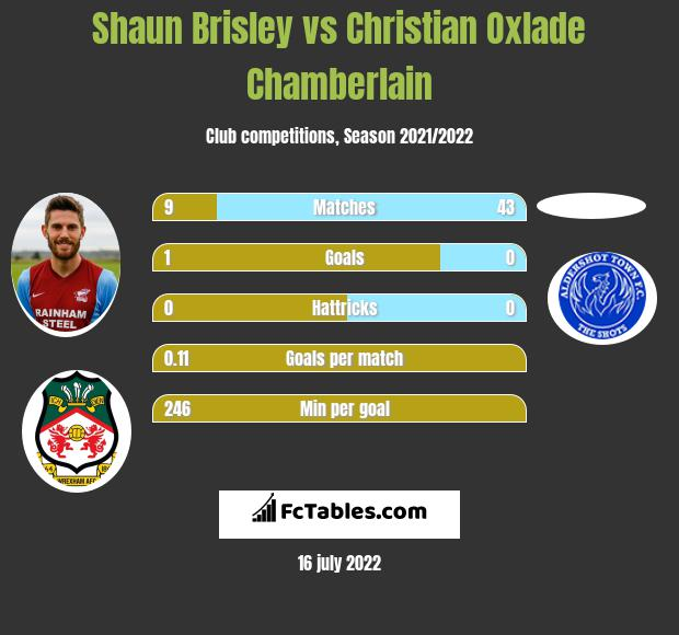 Shaun Brisley infographic statistics for Notts Co.