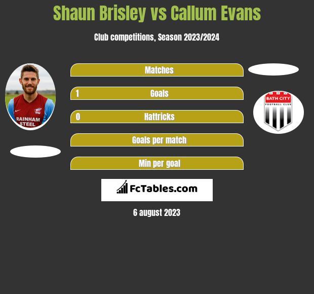 Shaun Brisley vs Callum Evans infographic