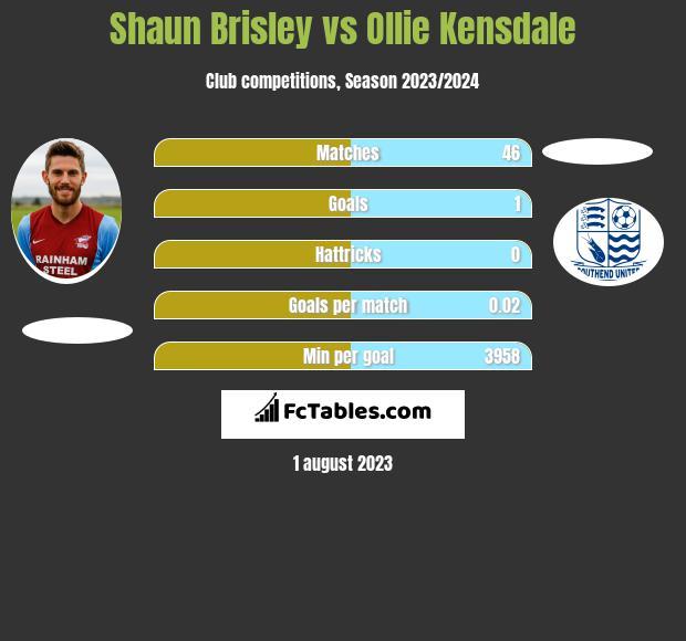Shaun Brisley vs Ollie Kensdale infographic