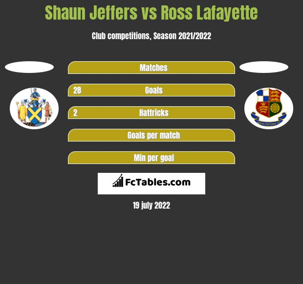 Shaun Jeffers vs Ross Lafayette h2h player stats