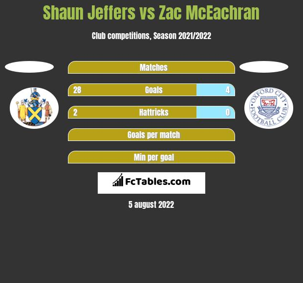 Shaun Jeffers vs Zac McEachran h2h player stats