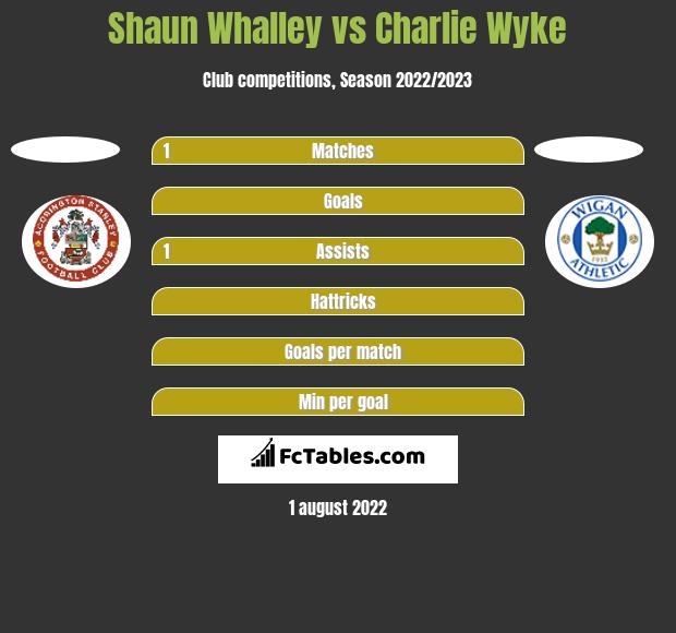 Shaun Whalley vs Charlie Wyke h2h player stats