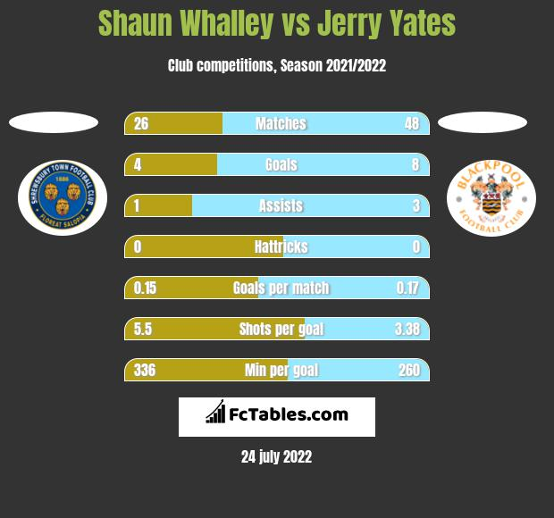 Shaun Whalley vs Jerry Yates h2h player stats