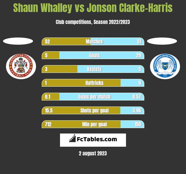 Shaun Whalley vs Jonson Clarke-Harris h2h player stats