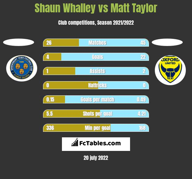 Shaun Whalley vs Matt Taylor h2h player stats