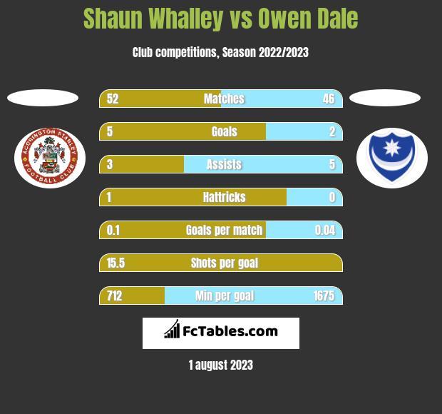 Shaun Whalley vs Owen Dale h2h player stats