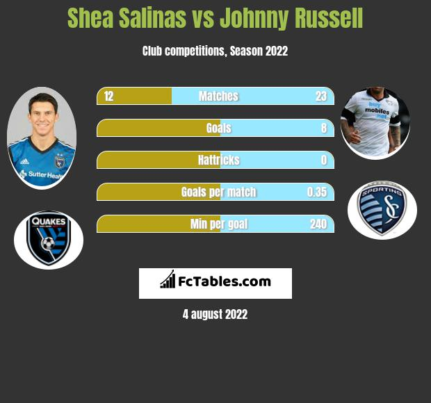 Shea Salinas vs Johnny Russell infographic