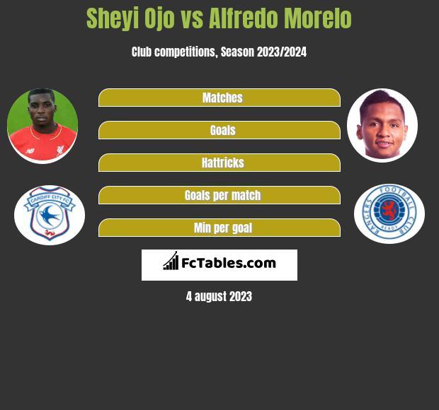 Sheyi Ojo vs Alfredo Morelo infographic