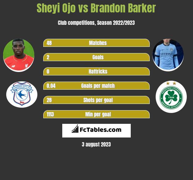 Sheyi Ojo vs Brandon Barker infographic