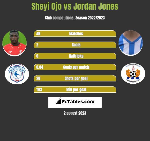 Sheyi Ojo vs Jordan Jones infographic