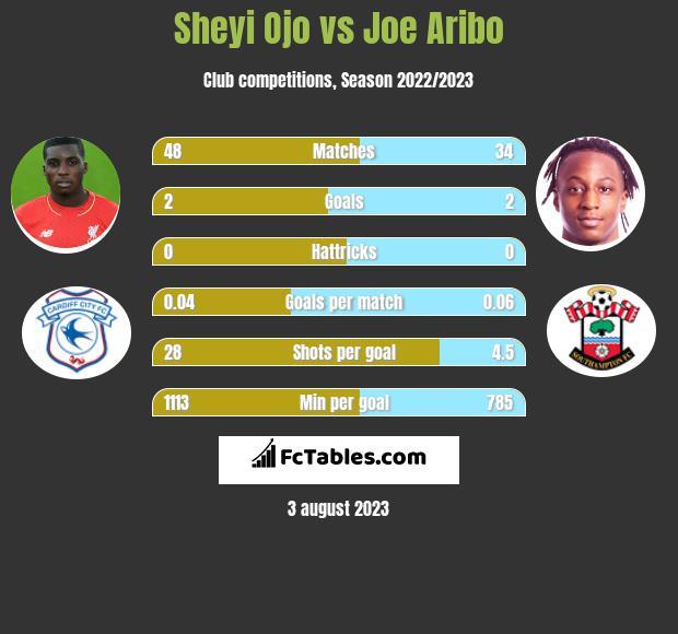 Sheyi Ojo vs Joe Aribo infographic