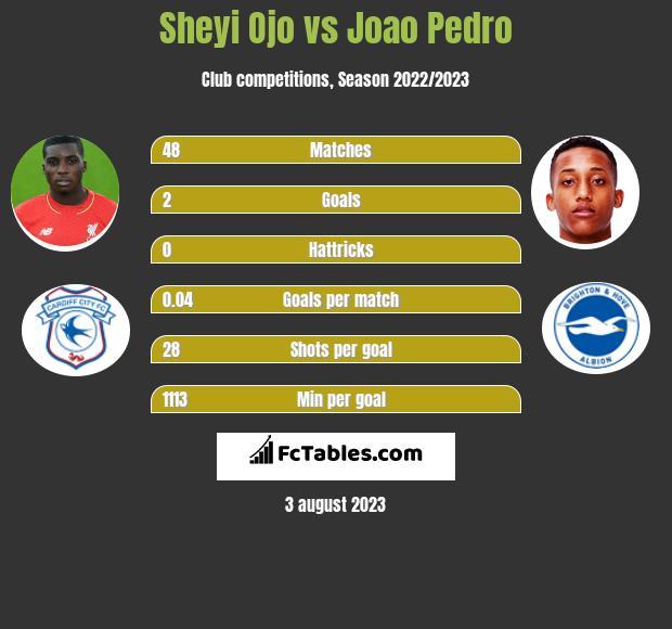 Sheyi Ojo vs Joao Pedro infographic