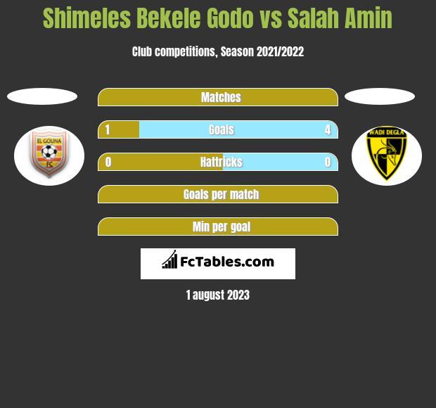 Shimeles Bekele Godo vs Salah Amin h2h player stats