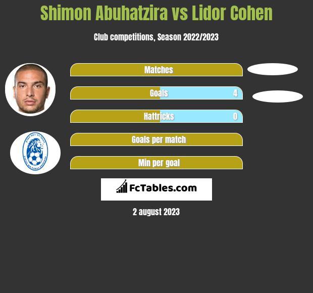 Shimon Abuhatzira vs Lidor Cohen h2h player stats