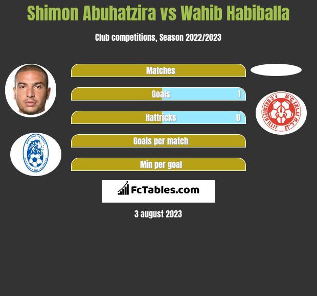 Shimon Abuhatzira vs Wahib Habiballa h2h player stats