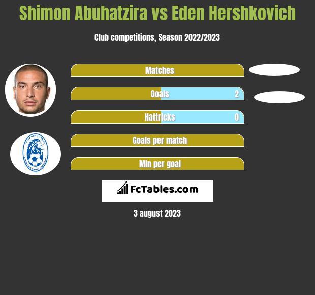 Shimon Abuhatzira vs Eden Hershkovich h2h player stats