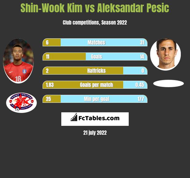 Shin-Wook Kim vs Aleksandar Pesic h2h player stats