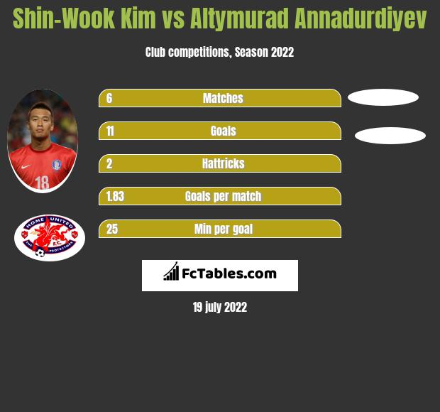 Shin-Wook Kim vs Altymurad Annadurdiyev h2h player stats