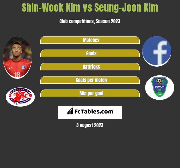 Shin-Wook Kim vs Seung-Joon Kim h2h player stats